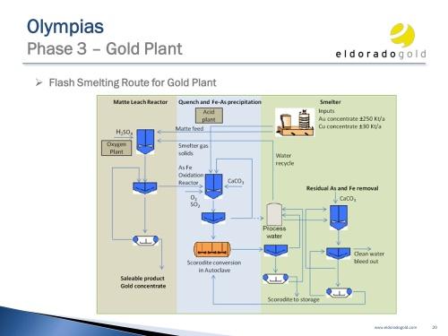 Olympias_Site_Visit_presentation